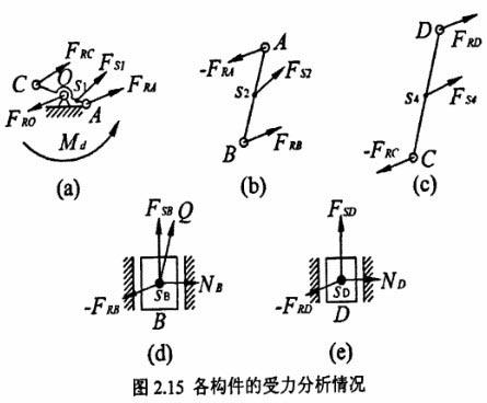 【转载】高速冲床工作机构对机身的作用力分析图