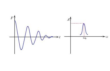 髙速冲床隔振系统分类与隔振参数优化