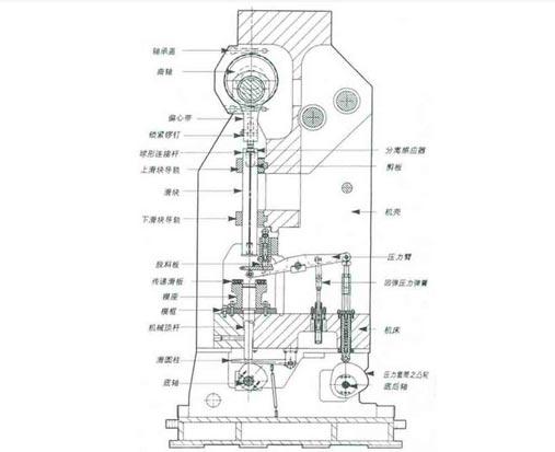 详细介绍髙速冲床机械传动结构