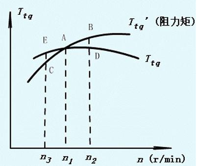 高速冲床对未平衡下机构惯性力分析