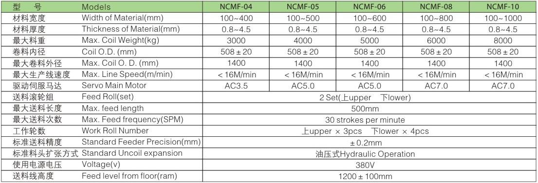 NCMF精密中厚板型冲床伺服整平送料三合一参数表