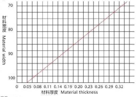 超精密矫正机材料厚度与宽度关系图表